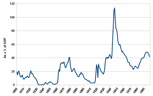 US Federal Debt as a Percentage of GDP, 1800-1999